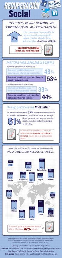 Cómo utilizan las redes sociales las empresas #infografia #infographic #socialmedia | Social Media | Scoop.it