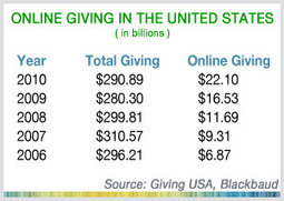 How Much Money is Raised through Online Giving? | Nonprofit ... | Great Ideas for Non-Profits | Scoop.it