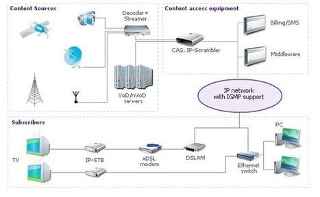 DVB IPTV: How Does IPTV Work « BuyDVB Online Store Blog | Technology | Scoop.it