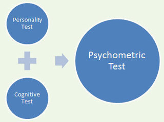 How to Find Free Psychometric Test Online! | Aptitude Test | Scoop.it
