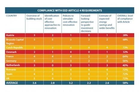 Rénovation énergétique : les pays de l'Union européenne devront revoir leur copie | Actualités de la Rénovation Energétique | Scoop.it