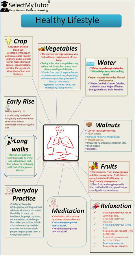 Healthy Lifestyle | SelectMyTutor | Scoop.it