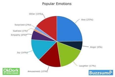 Les 7 facteurs qui jouent le plus sur la viralité d'un article | Web information Specialist | Scoop.it