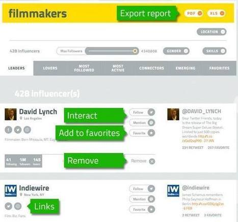 MailUp reviews Finder - and likes it... | Buzzoole Press | Scoop.it