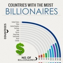 Countries with Highest Number Of Billionaires | Visual.ly | From here and there ... | Scoop.it