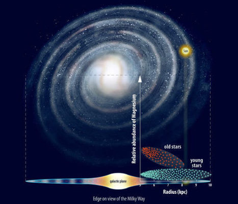 Milky Way Galaxy May Have Formed Inside-Out, Study   Astronomy   Sci-News.com   Unveiling Maya   Scoop.it