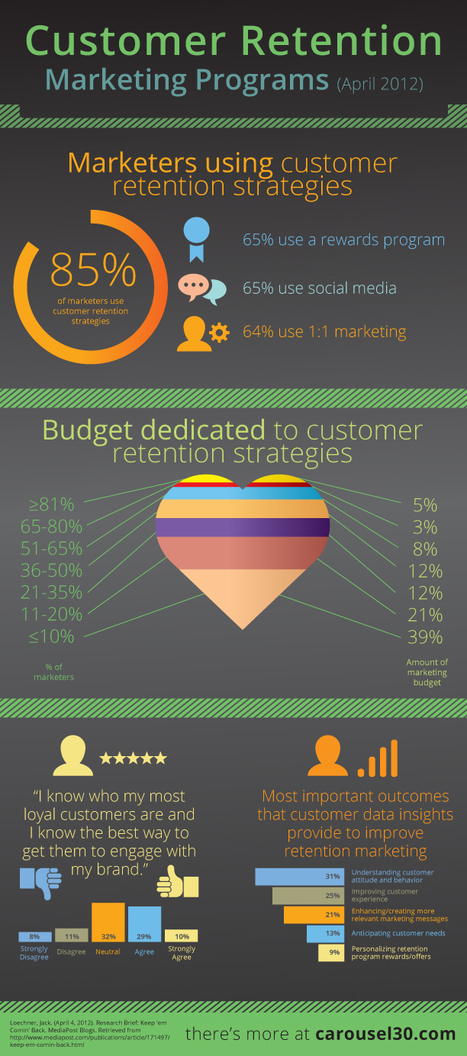 Marketing And Customer Retention – Infographic | Analytics for the CMO & CIO | Scoop.it
