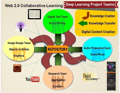 Web 2.0 Collaborative Learning Resources | EdTech Interests | Scoop.it