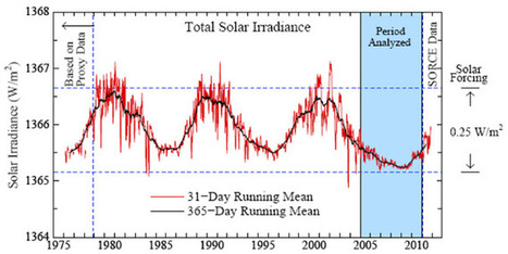 NASA: Human Activity, Not Solar Activity, Drives Global Warming and Returning to 350 ppm Is Needed to Stop It | Sustainable Futures | Scoop.it