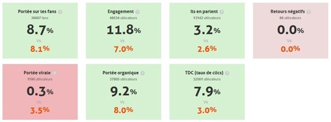 Qu'est-ce que l'edgerank ? | Le community manager en herbe | Scoop.it