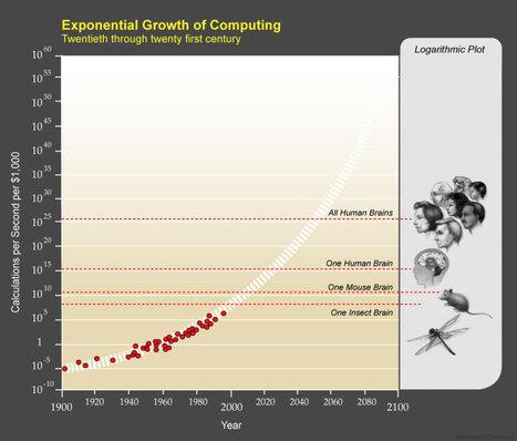 Comment le futur de l'intelligence artificielle pourrait révolutionner le monde d'ici 25 ans   Prospectives et innovations technologiques   Scoop.it