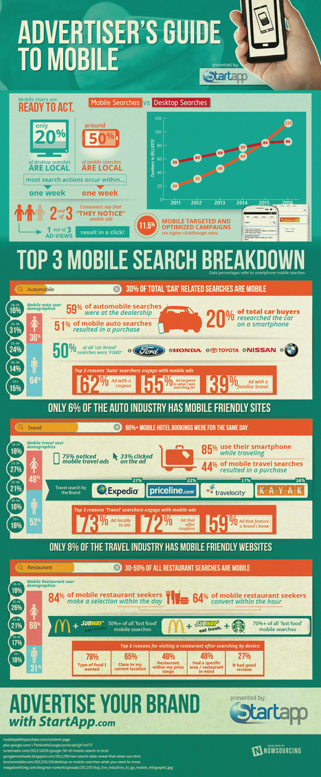 What You Didn't Know About Mobile Advertising [Infographic]   Mobile On Demand   Scoop.it