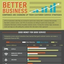 Better Business | Visual.ly | Doctor Data | Scoop.it