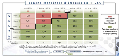 Investissement immobilier : - Le Groupe Réside Études | veille duflot | Scoop.it