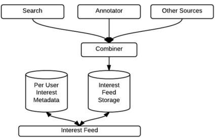 Building the interests platform   Pinterest   Scoop.it