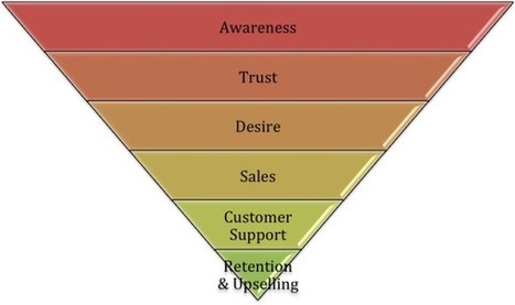 How To Use The Marketing Funnel For SEO & Inbound Marketing | Public Relations & Social Media Insight | Scoop.it