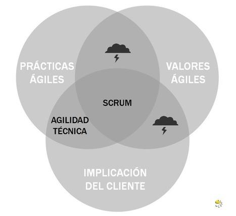 Scrum: puedes emplear sólo prácticas, o prácticas y valores ágiles; pero si el cliente no participa, no funciona | administracion de operaciones | Scoop.it