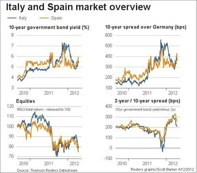 Spainaly under pressure « naked capitalism | Commodities, Resource and Freedom | Scoop.it