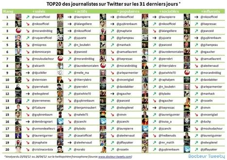 2ème classement des journalistes sur Twitter   La Lorgnette   Scoop.it