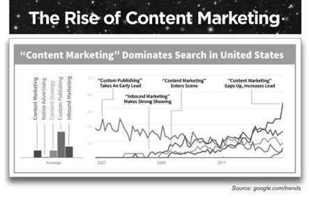State of #ContentMarketing - @slideshare & what future holds? | Agrobrokercommunitymanager | Scoop.it