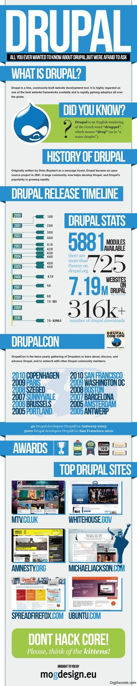 Its All About Drupal Platform & Its Popularity | Infographic | Scoop.it