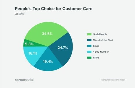 Report: Ignore Customers on Social at Your Own Peril | Designing  service | Scoop.it