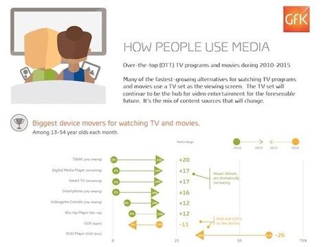 [Etude] SVOD : Les abonnés américains de Netflix sont boulimiques | Usages web et mobiles, tendances et comportements d'achat | Scoop.it