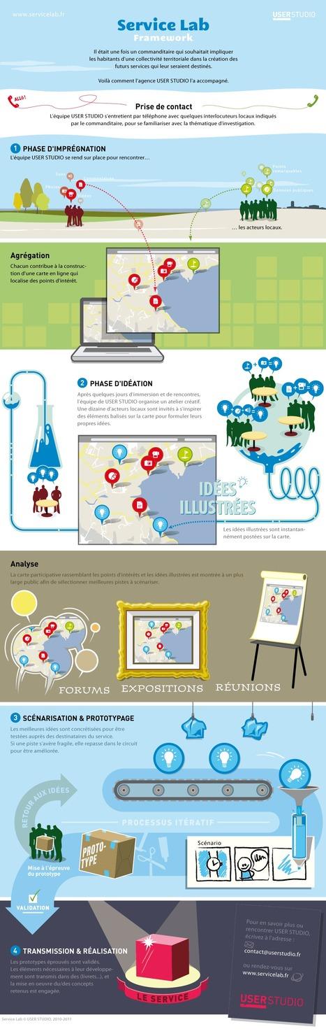 Implication des habitants de la collectivité locale | Démocratie participative & Gouvernance | Scoop.it