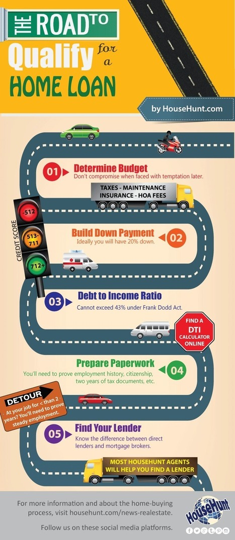 5 Steps to Qualify for a Home Loan [Infographic] | Texas Coast Real Estate | Scoop.it