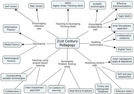 The 21st century pedagogy teachers should be aware of   The eLearning Site   inspiring   Scoop.it
