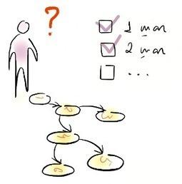 Мой алгоритм learning on demand | Сетевые сообщества и сообщества практики | Scoop.it