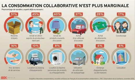 La consommation collaborative n'est plus marginale | P2P, la consommation collaborative | Scoop.it