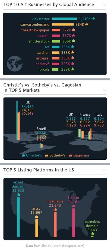 How Do Art Businesses Stack Up on Facebook? | ARTnews | Clic France | Scoop.it