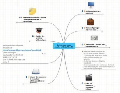 Enrichir mon cours Moodle avec les outils du web 2.0 | lab'UA | UA Blogs | Scoop.it