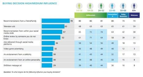 Yes, Social Media Marketing Does Work! | Agile marketing | Scoop.it