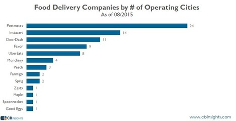 #Food #Delivery #Startups Overextended As They Try To Grow Their Geographic Footprint   Digital Transformation of Businesses   Scoop.it
