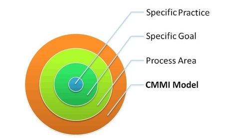 What is CMMI for Development | What is CMMI-DEV | DQS Certification India | CMMI Consulting | Scoop.it