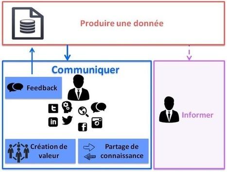 Les entreprises doivent communiquer, non informer | Bien communiquer | Scoop.it