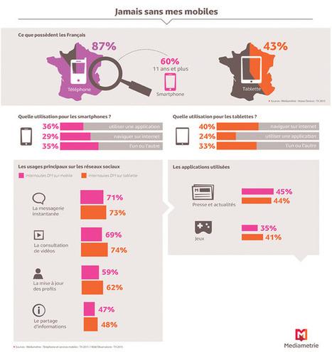 """""""Jamais sans mes mobiles"""" : Usages des smartphones et tablettes en France   Drive2Store, web2store, mobile2store...   Scoop.it"""