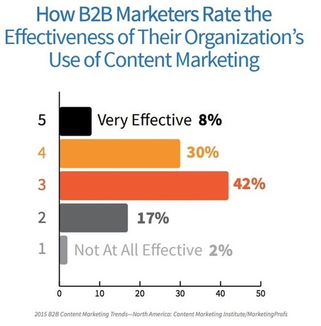 The 2 Most Important Concepts For B2B Content Marketing Success | Content Creation, Curation, Management | Scoop.it