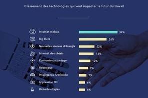 Quelle technologie changera le plus le travail ? | Tendance digitale - Digital trend (numérique, emarketing, communication, startup, réseaux sociaux) | Scoop.it