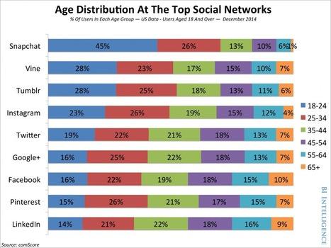 Usage des réseaux sociaux selon l'âge   Design, Innovation et Marketing   Scoop.it
