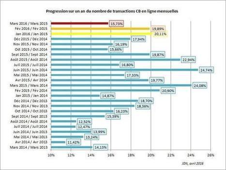 L'e-commerce a bien trouvé son second souffle en France | Digital Update - Données Clients - Marketing ciblé - Big Data | Scoop.it