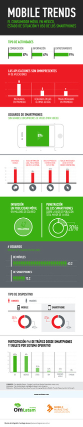 11,244 Mobile Trends, Radiografía del consumidor móvil en México ... | mobile! | Scoop.it