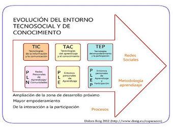 Complejidad-Inclusión-Investigación: EDUCACION/TIC | Actualitat educativa | Scoop.it