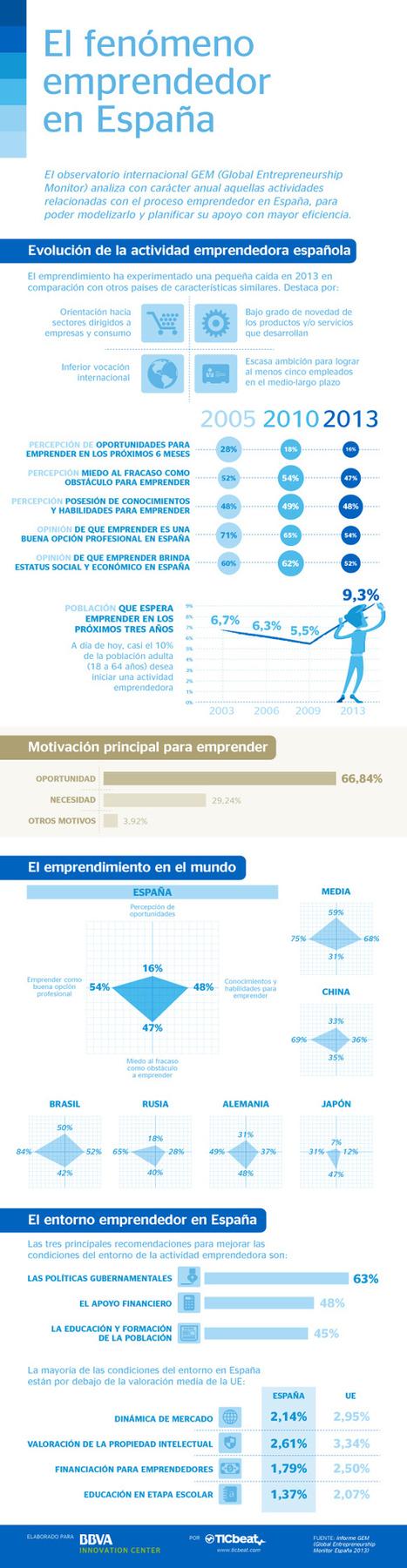 El fenómeno emprendedor en España #infografia #infographic #entrepreneurship | EmpleoDosPuntoCero | Scoop.it