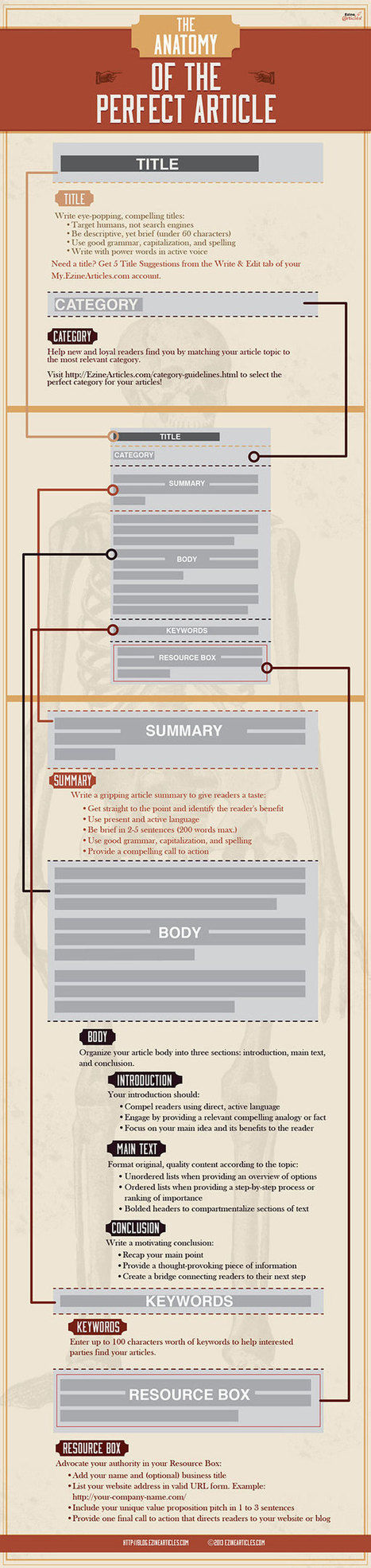 How To Write A Perfect Article For A  Blog – An Anatomy Infographic | Viral Classified News | Scoop.it