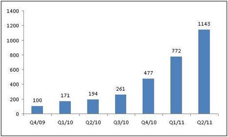 Second trimestre 2011, le nombre de scans augmente encore de 52% comparé aux trois précédents ! | Holytag : Code barres 2D et solutions marketing mobiles | Scoop.it