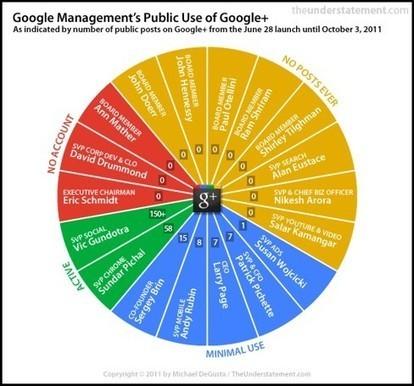 Los directivos de Google no utilizan la red social Google Plus | TresPunto0 | Scoop.it
