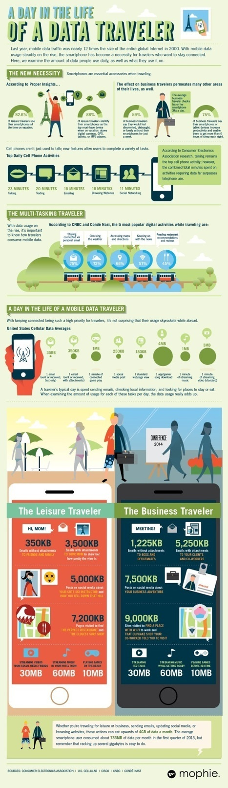 A day in the life of mobile travel data [INFOGRAPHIC] | Tourisme Tendances | Scoop.it